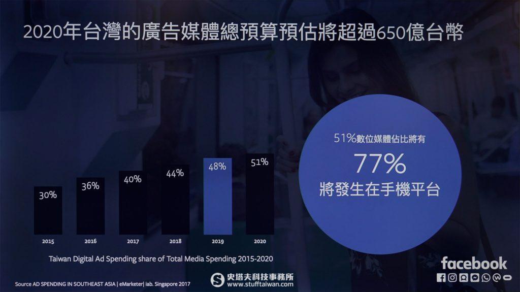 2020年台灣廣告媒體預算分析圖表
