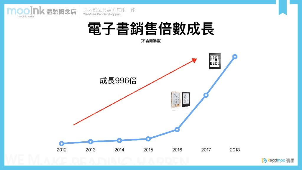 Readmoo讀墨電子書2012年至2018年間銷量成長折線圖