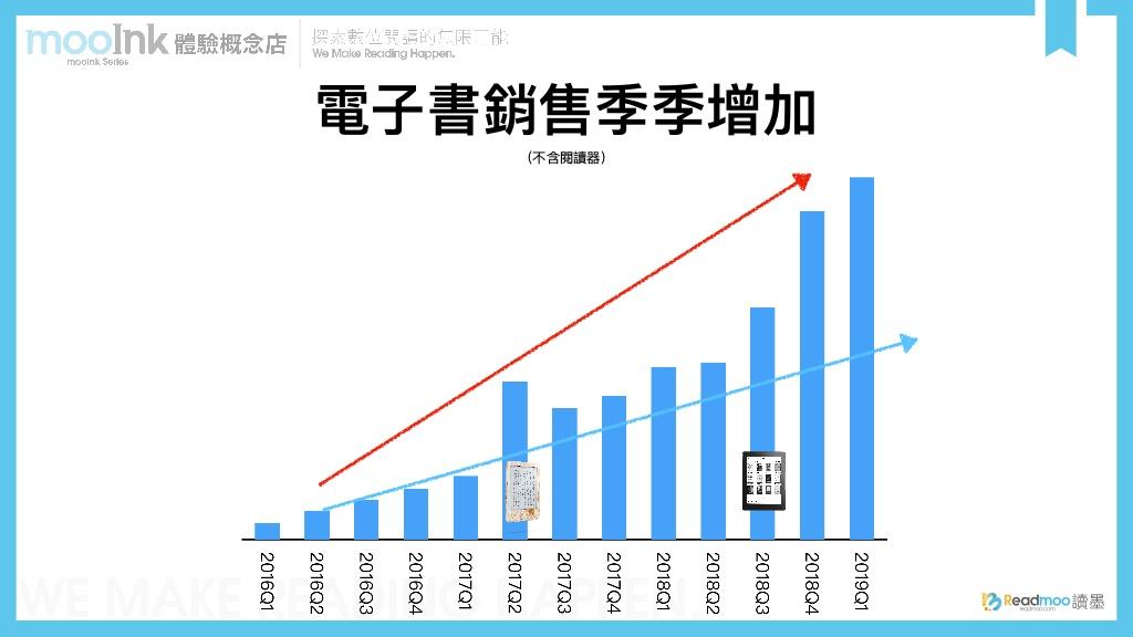 Readmoo讀墨電子書2016年Q1至2019年Q1季銷量成長長條圖