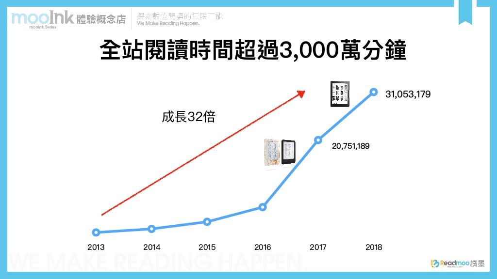 Readmoo讀墨電子書2013年至2018年全站閱讀時間成長折線圖