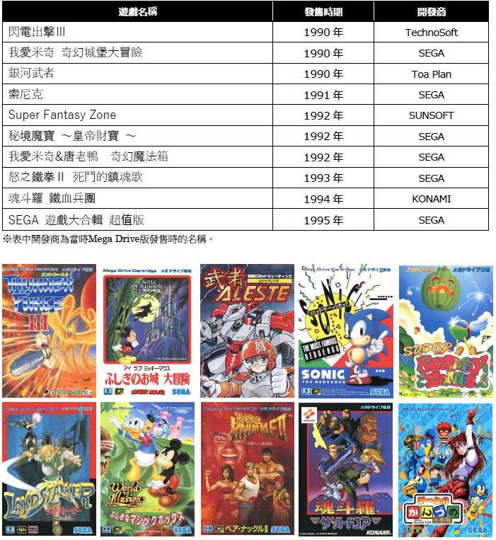 「Mega Drive Mini」第二波釋出遊戲資訊