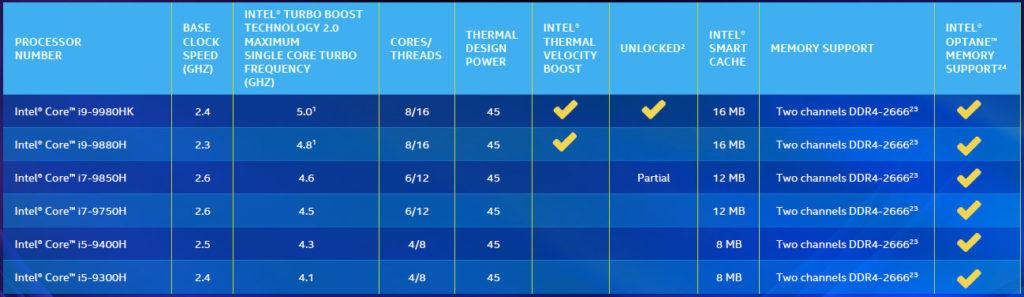 Intel第九代高效能行動處理器規格表
