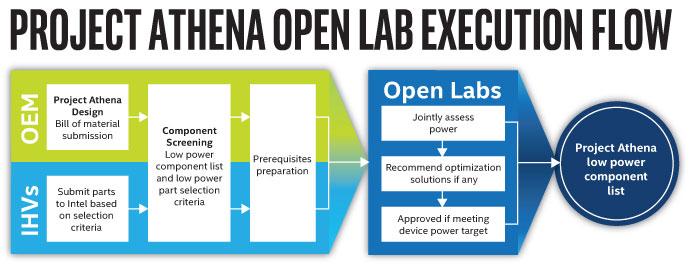 Project Athena開放實驗室執行流程圖